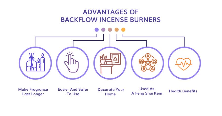 use backflow incense burner right way